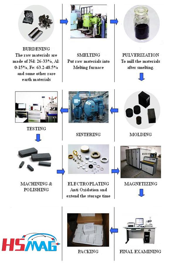 Neodymium Magnet Manufacturing Methods
